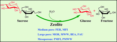 Graphical abstract: Catalytic consequences of micropore topology, mesoporosity, and acidity on the hydrolysis of sucrose over zeolite catalysts