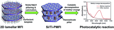 Graphical abstract: Synthesis of titanosilicate pillared MFI zeolite as an efficient photocatalyst